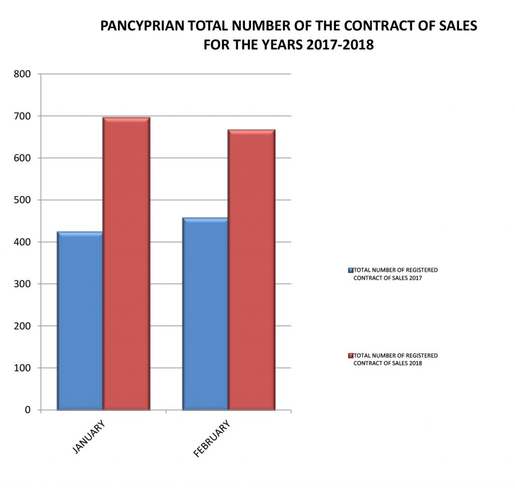Contracts of Sale 2017-2018-6